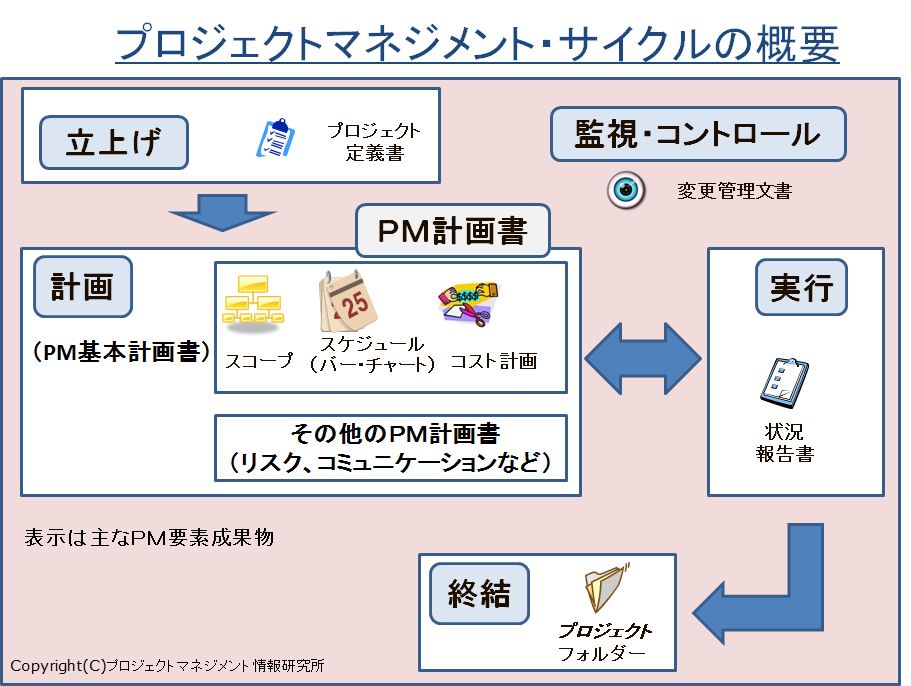 PMLifecycle(summary).png